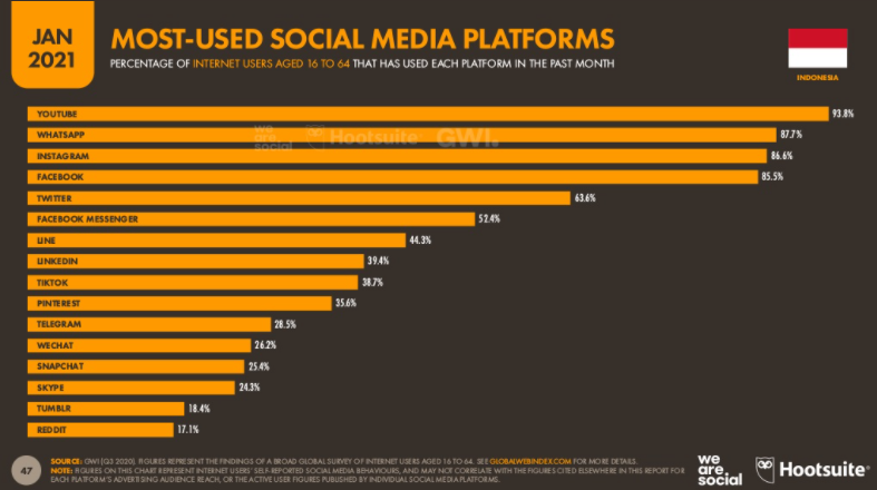 socmed-most-used